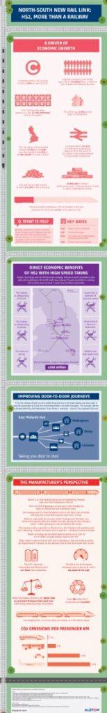 High speed rail infographic