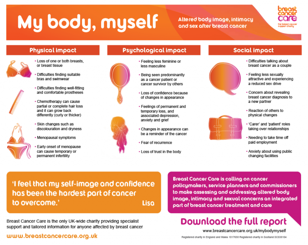 Altered body image, intimacy and sex after breast cancer.