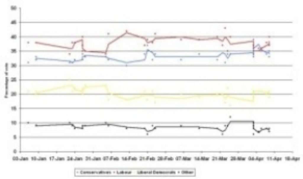 Lib Dems continue to ride high in polls